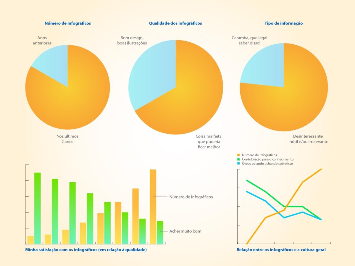 Infográfico sobre minha insatisfação com os infográficos