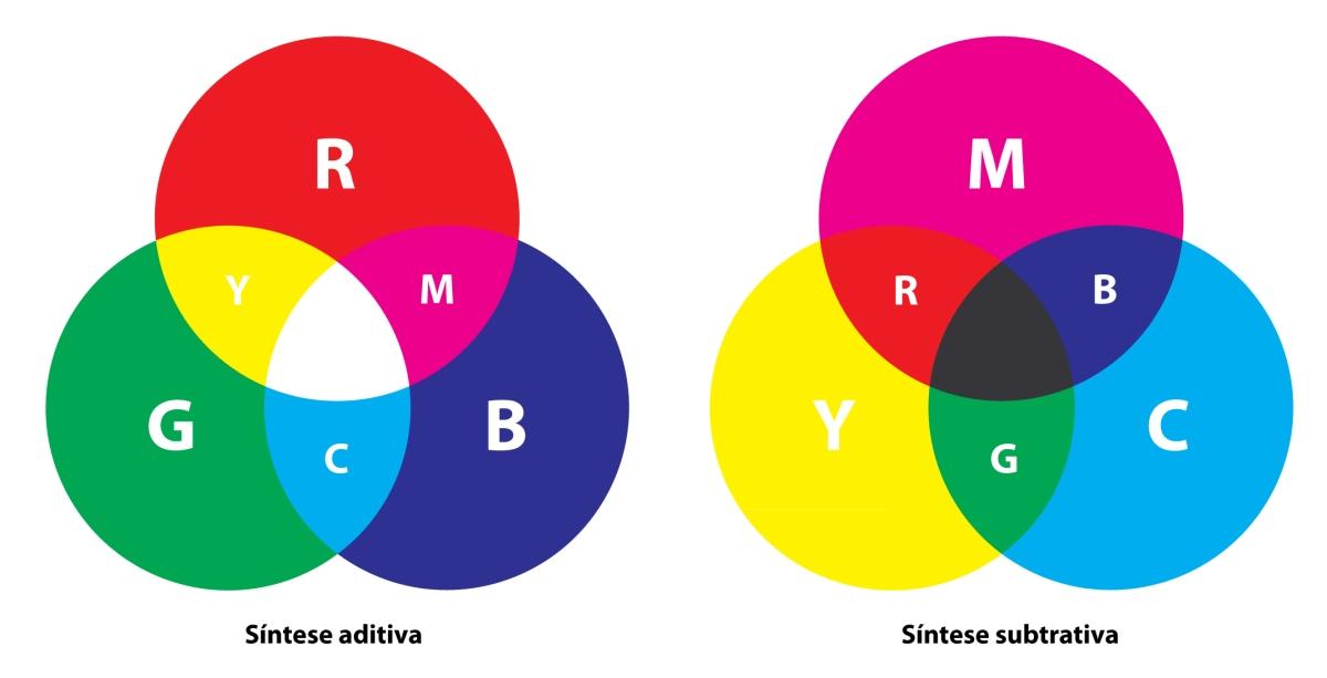 Sínteses das cores