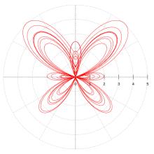 Um exemplo de desenho criado a partir de equações paramétricas é a curva da borboleta